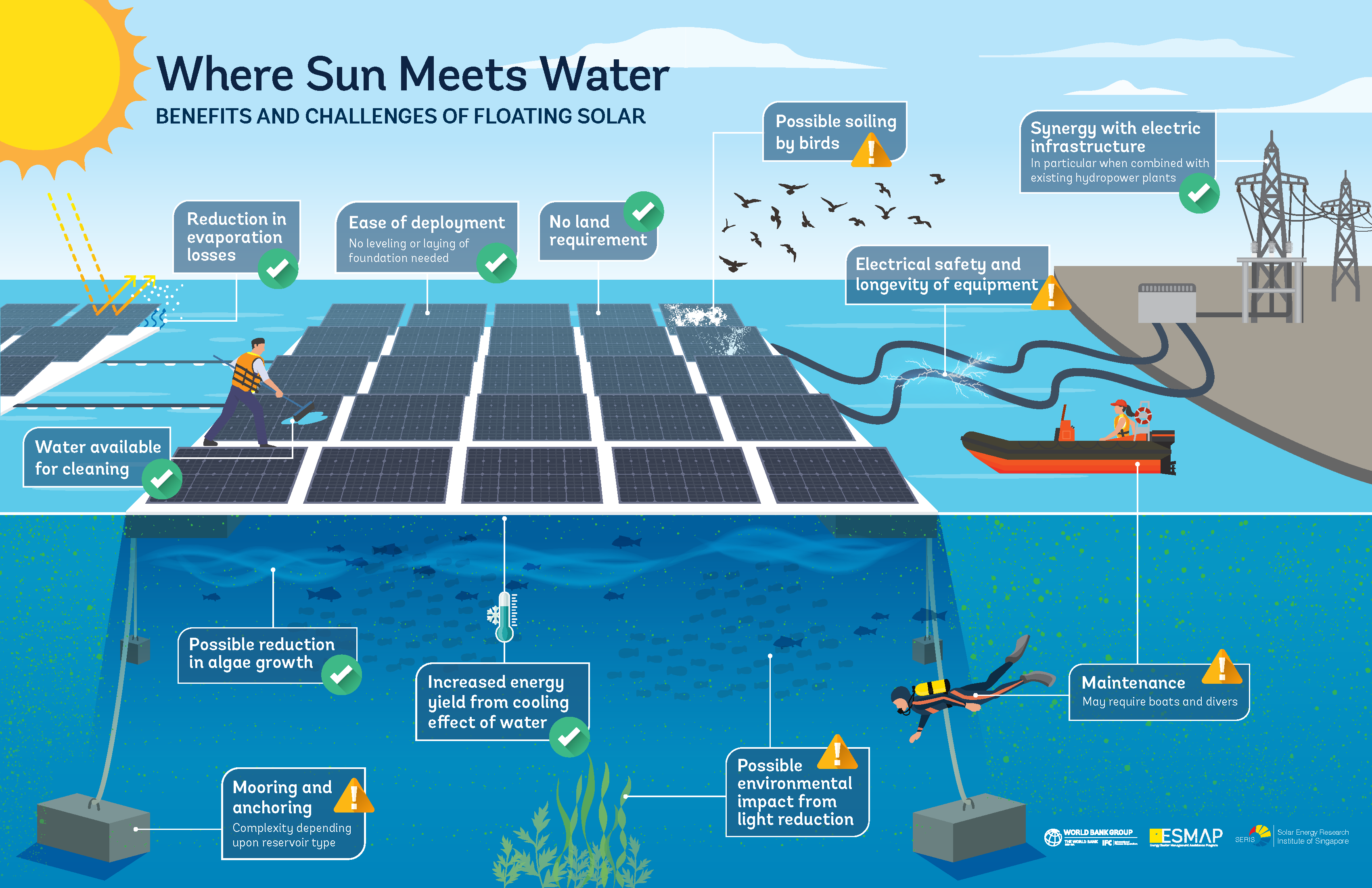 Where Sun Meets Water: Floating Solar Market Report | ESMAP